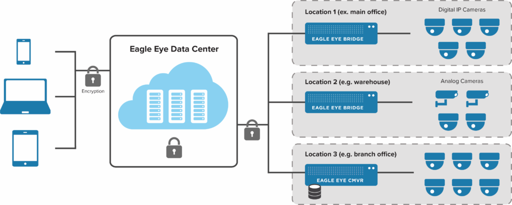 Eagle Eye VMS Multiple-Location-Architecture-1024x410.png